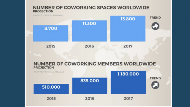 The 2017 Coworking Forecast foresees more than a million coworking members in 2017
